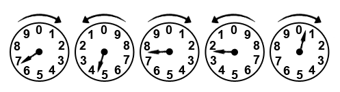 all gas and electric meters are read the same way very much like a clock most meters have four or five dials the pointers rotate clockwise or