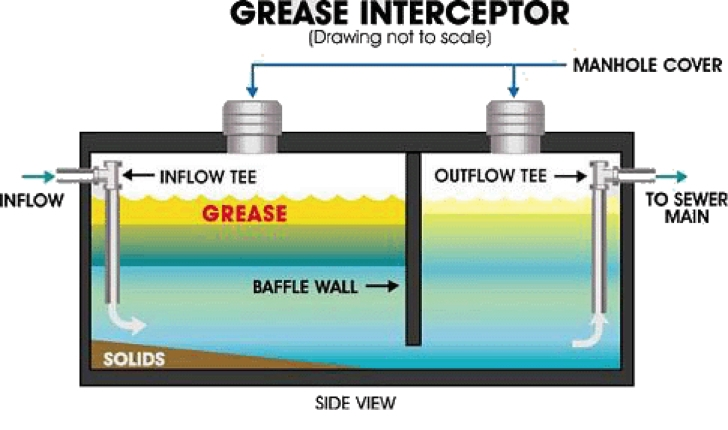 Grease Management – Easton Utilities